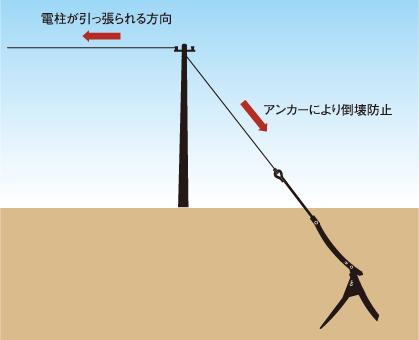 アンカーのことなら日本地工におまかせください。